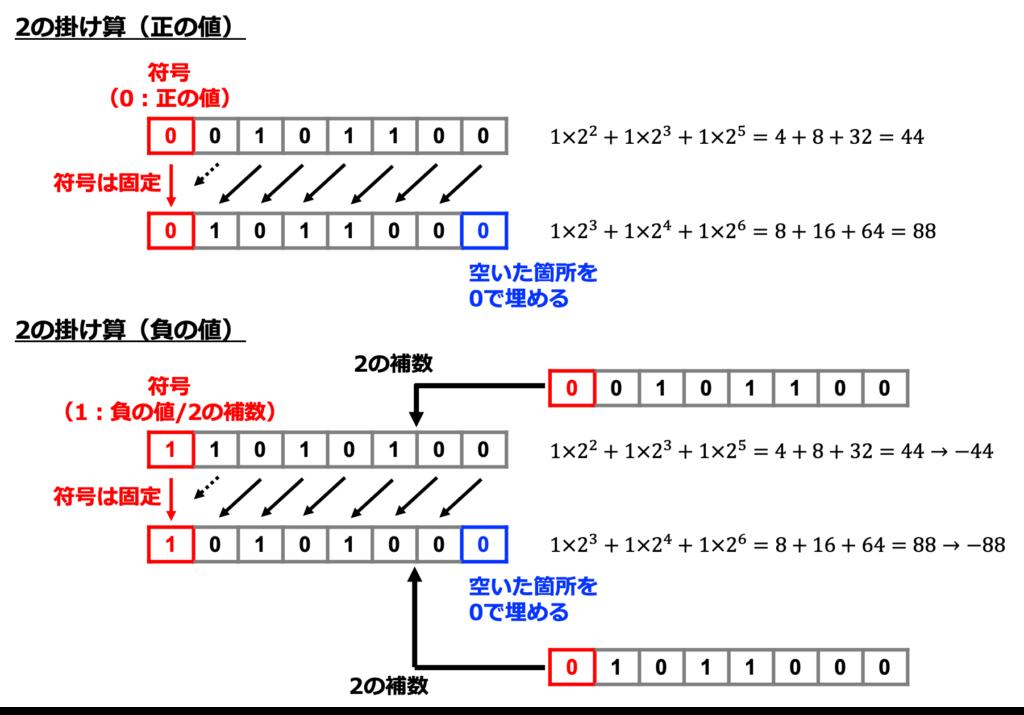 2進数の掛け算と割り算【四則演算を解説②】